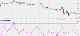 RSI showing extreme price moves